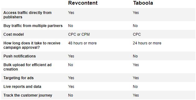 Comparison-table-Revcontent-vs.-Taboola