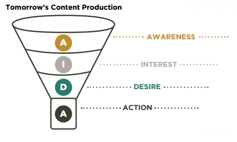 New Native Advertising Funnel
