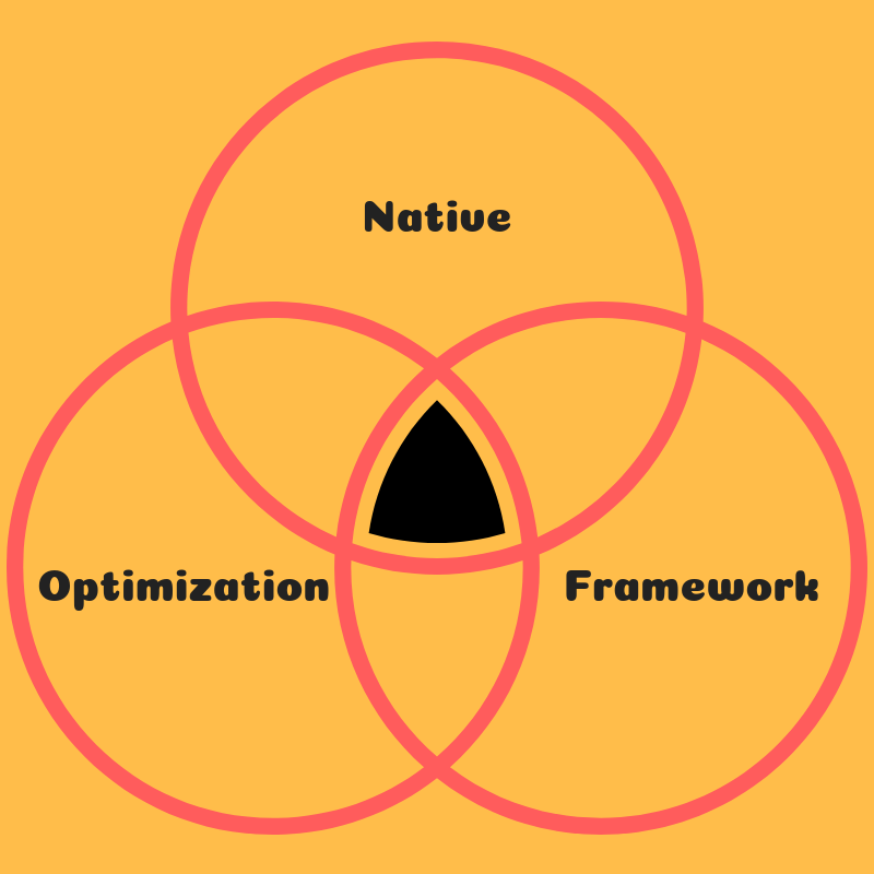 Native Optimzation Framework