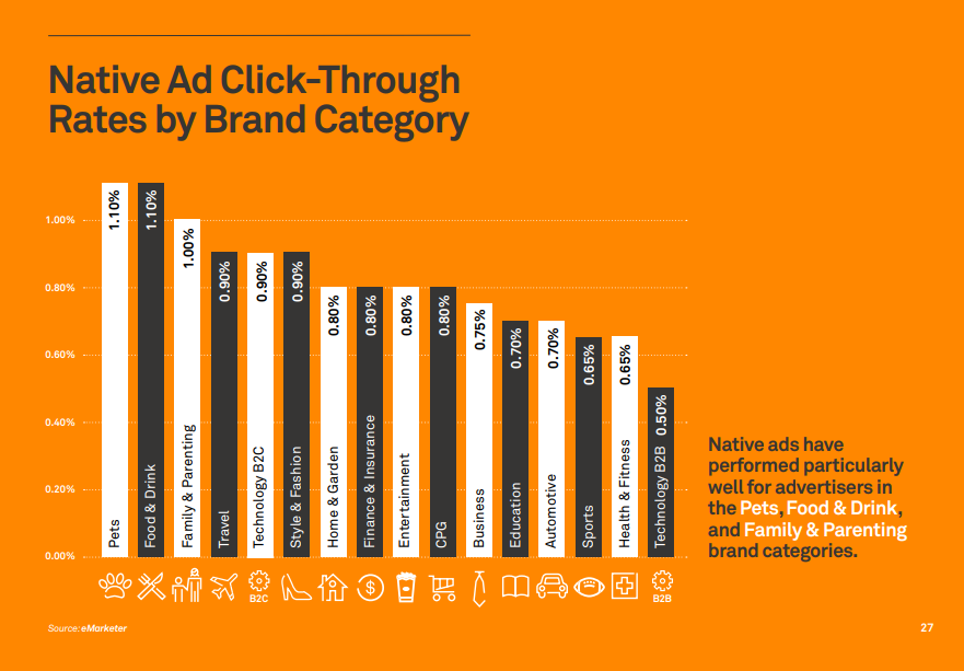 Native Ads CTR by category